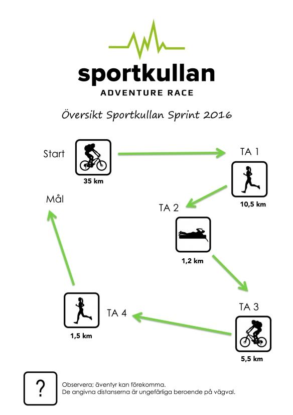 översikt 2016 sportkullan sprint